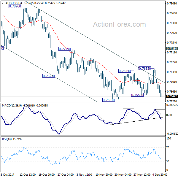 Dollar Broadly Higher But Outlook Stays Mixed, CAD And AUD Weak