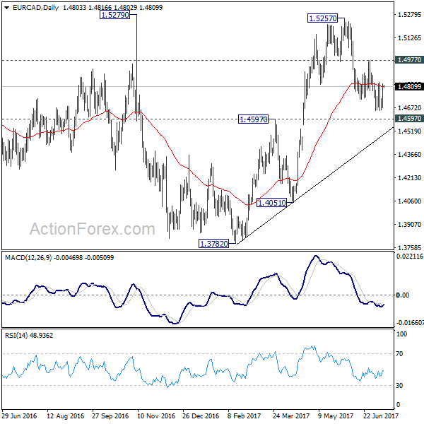 USD/JPY Consolidates Ahead Of Vital US Data, Choppy Trading In Prospect
