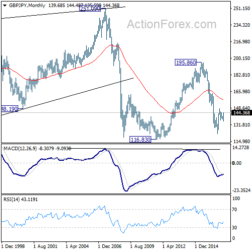 Usd jpy weekly outlook forex