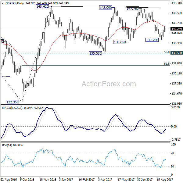 GBP  JPY Daily Chart