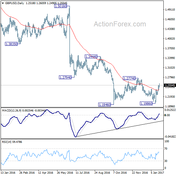GBP  USD Daily Chart