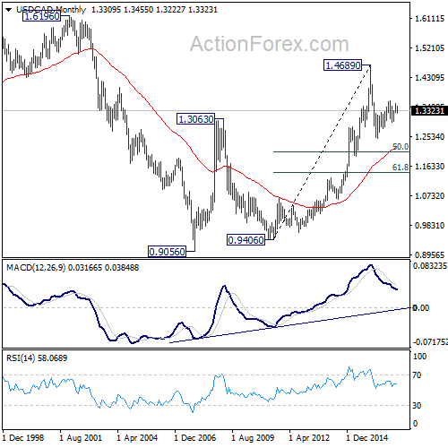 USD/CAD Monthly Chart