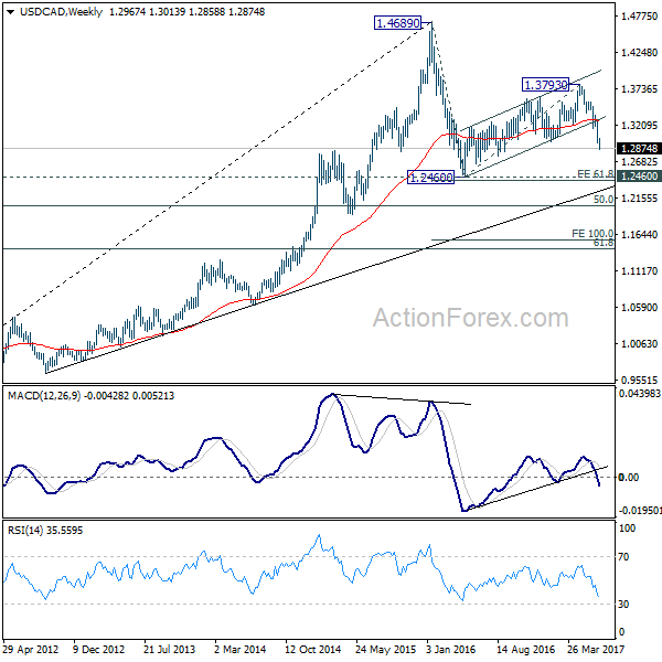 USD/CAD Weekly Chart