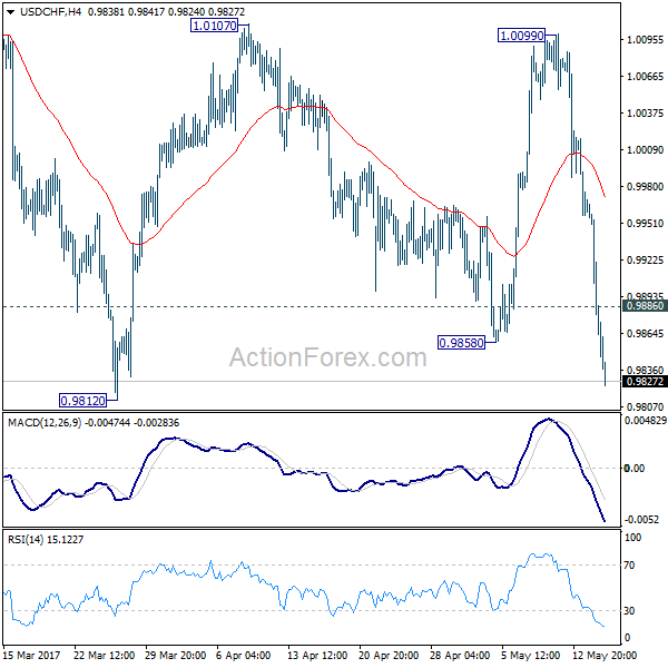 USD/CHF 4 Hours Chart