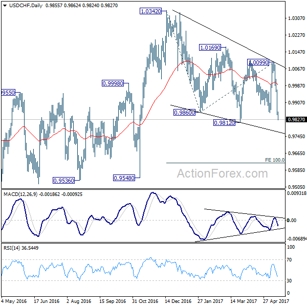 USD/CHF Daily Chart