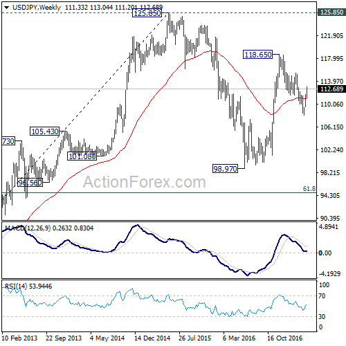 Usd forex outlook