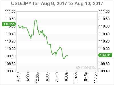 Korean tensions keep yen near eight-week highs