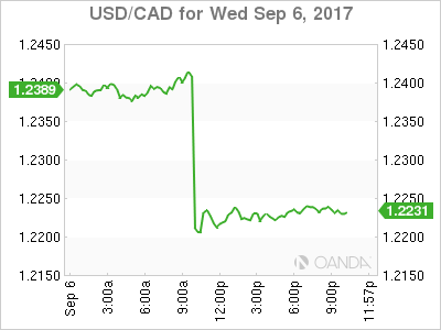 USD/CAD Canadian Dollar Higher After BoC Hikes Interest Rate